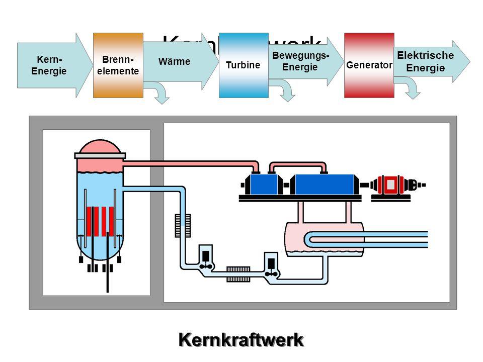 Kernkraftwerk Kernkraftwerk Elektrische Energie Kern- Energie Brenn-