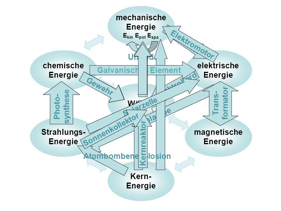 mechanische Energie Ekin Epot Espa