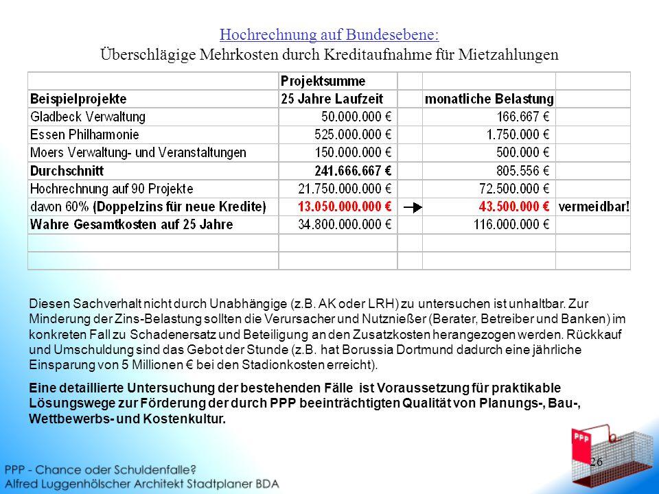 Hochrechnung auf Bundesebene: Überschlägige Mehrkosten durch Kreditaufnahme für Mietzahlungen