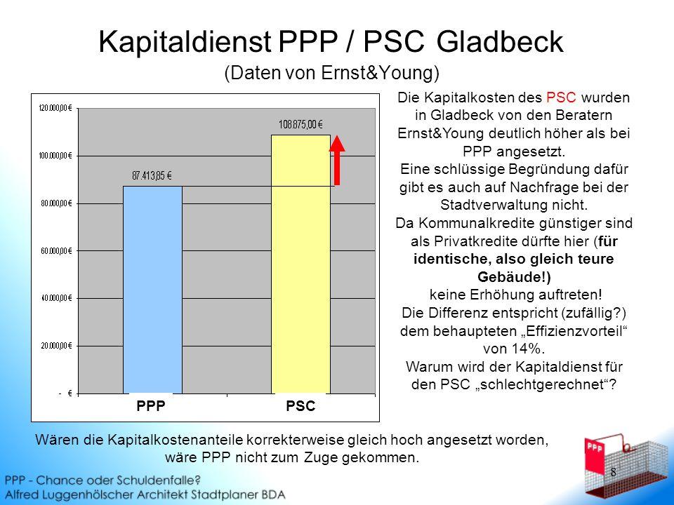 Kapitaldienst PPP / PSC Gladbeck (Daten von Ernst&Young)
