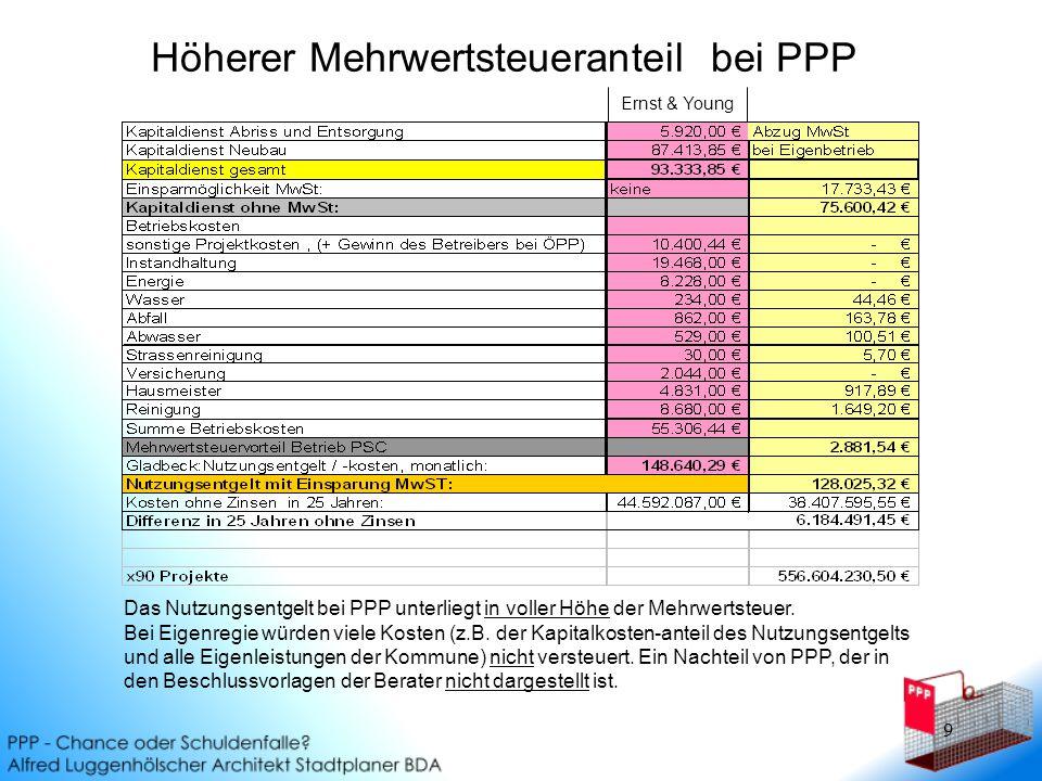 Höherer Mehrwertsteueranteil bei PPP