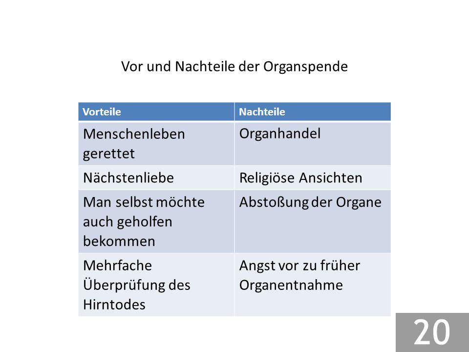 Vor und Nachteile der Organspende