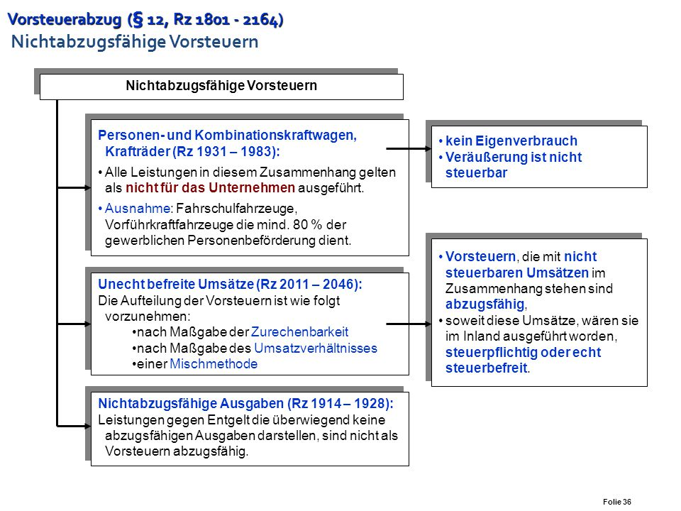 Vorsteuerabzug (§ 12, Rz 1801 - 2164) Nichtabzugsfähige Vorsteuern
