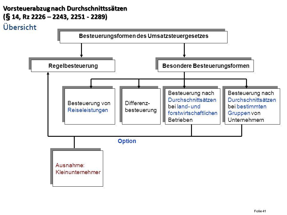 Vorsteuerabzug nach Durchschnittssätzen (§ 14, Rz 2226 – 2243, 2251 - 2289) Übersicht