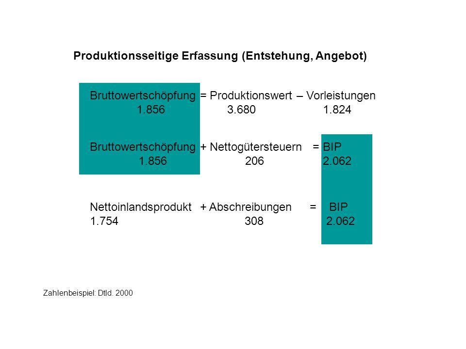 Produktionsseitige Erfassung (Entstehung, Angebot)