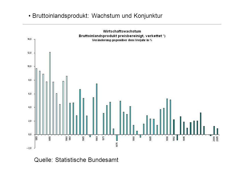Bruttoinlandsprodukt: Wachstum und Konjunktur