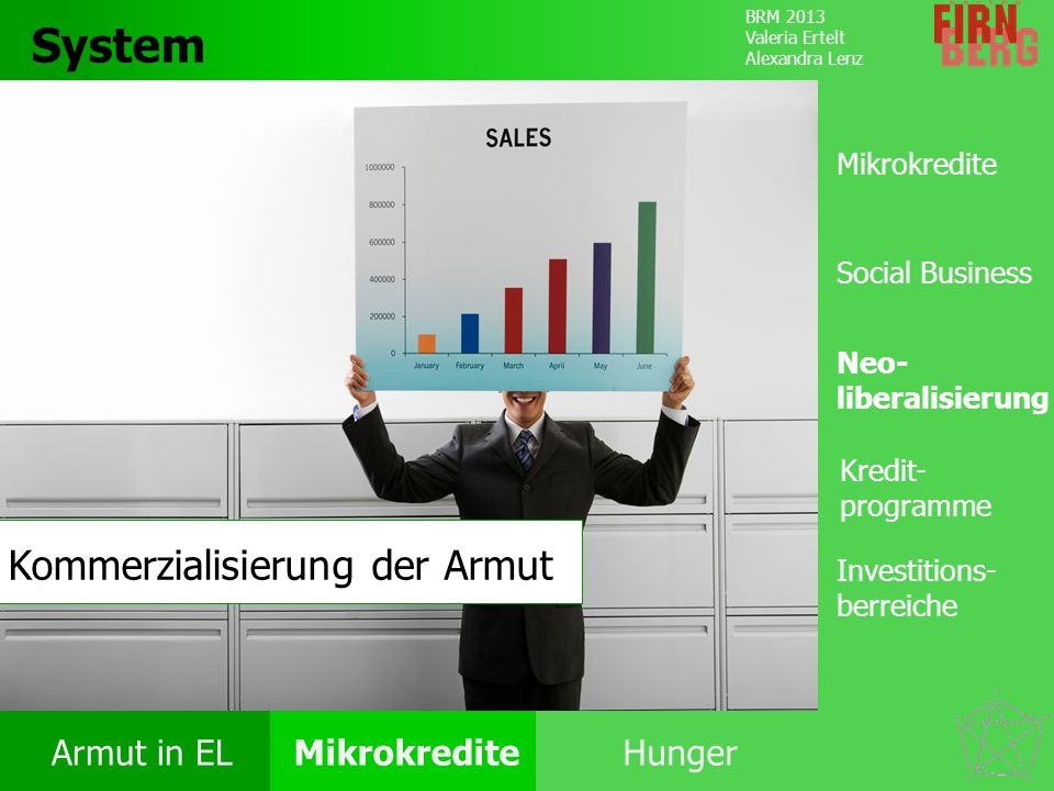 System Kommerzialisierung der Armut Mikrokredite Social Business