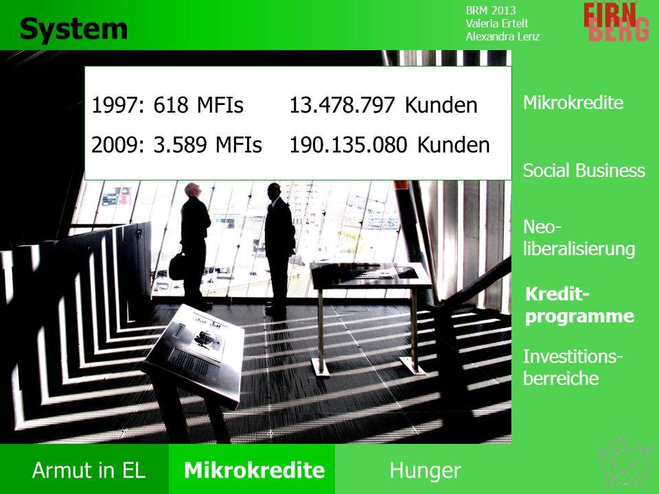 System 1997: 618 MFIs 13.478.797 Kunden. 2009: 3.589 MFIs 190.135.080 Kunden. Mikrokredite. Social Business.