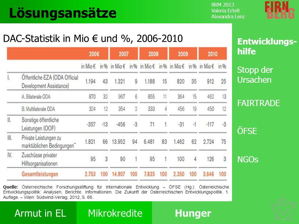 Lösungsansätze DAC-Statistik in Mio € und %, 2006-2010