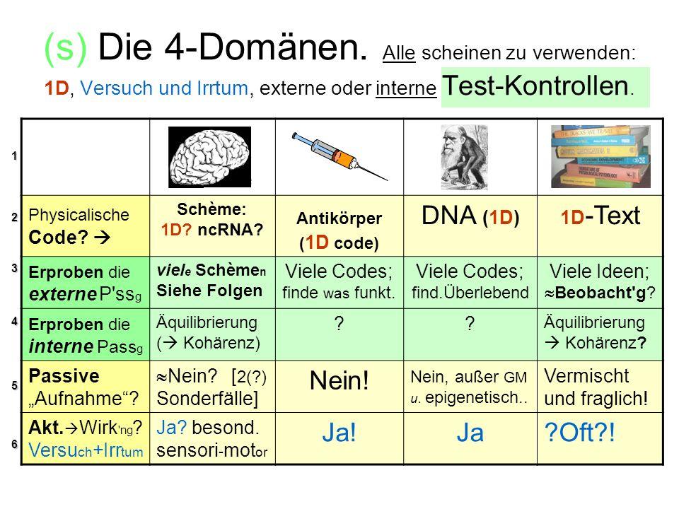 (s) Die 4-Domänen. Alle scheinen zu verwenden: 1D, Versuch und Irrtum, externe oder interne Test-Kontrollen.