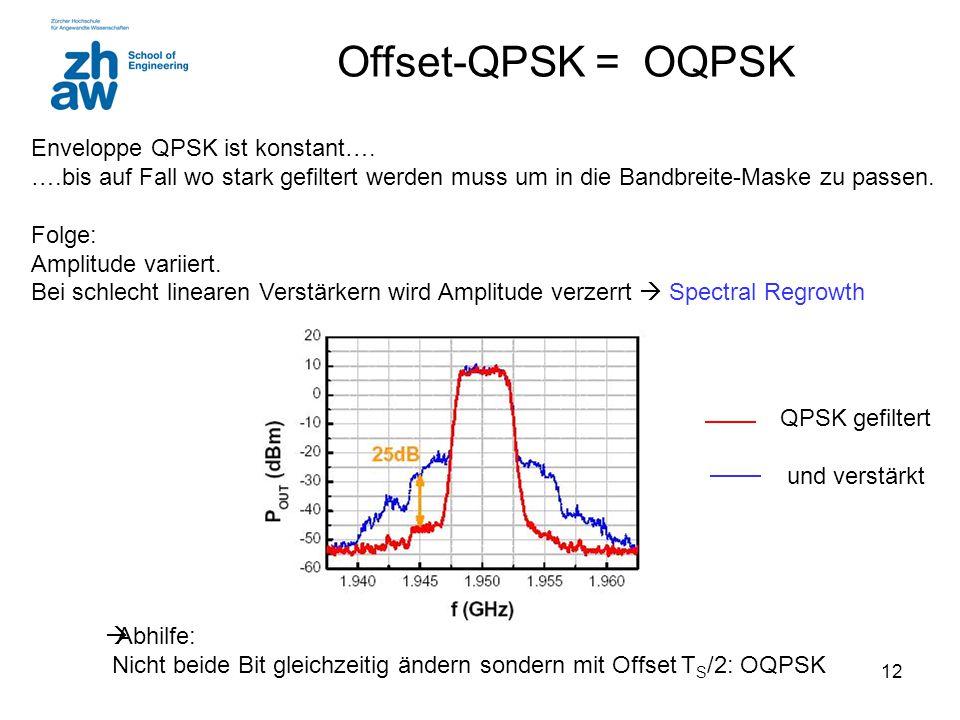 Offset-QPSK = OQPSK Enveloppe QPSK ist konstant….