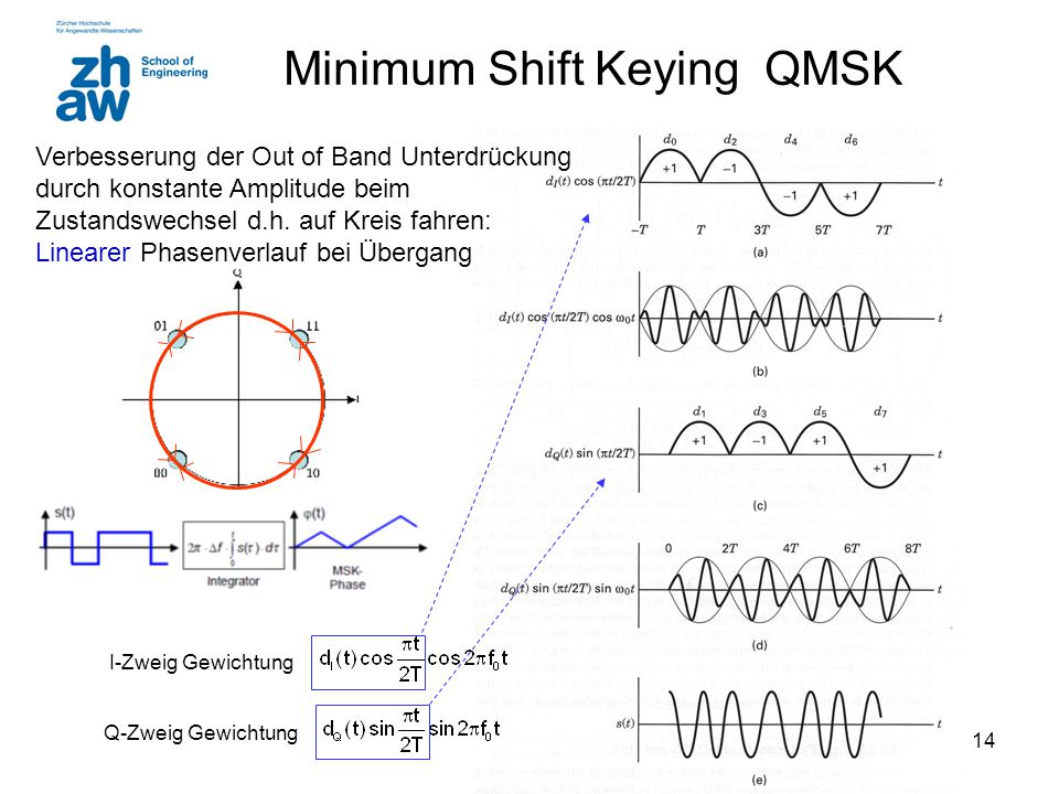 Minimum Shift Keying QMSK