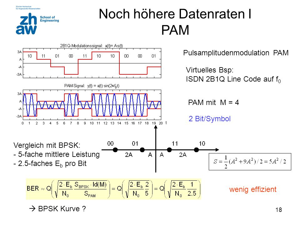 Noch höhere Datenraten I PAM