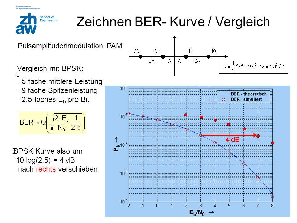 Zeichnen BER- Kurve / Vergleich