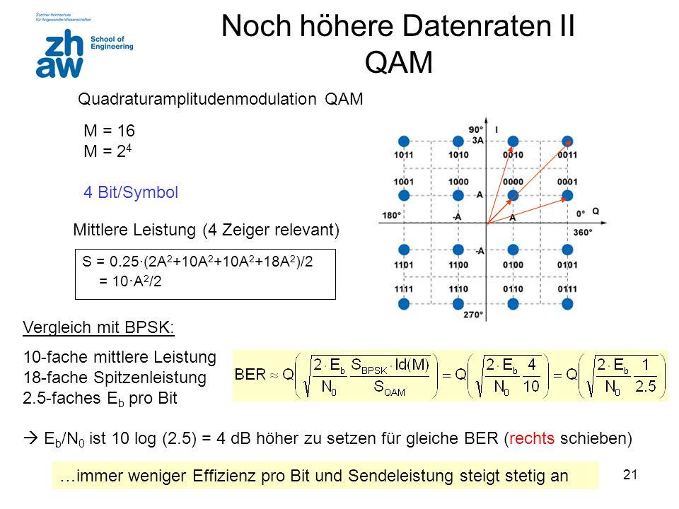 Noch höhere Datenraten II QAM