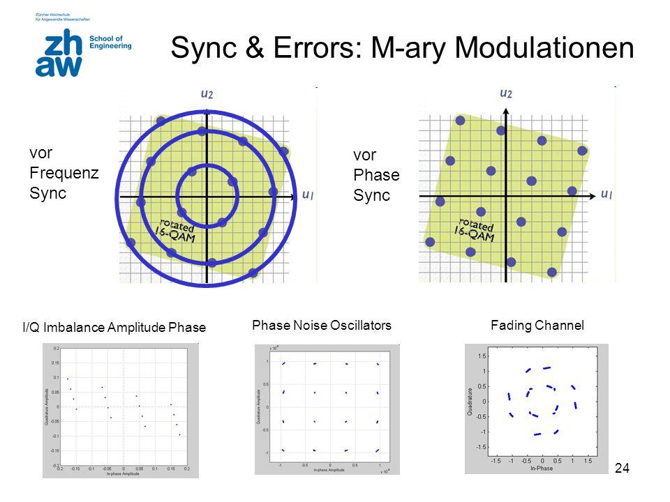 Sync & Errors: M-ary Modulationen