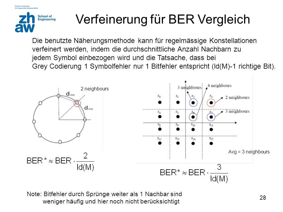 Verfeinerung für BER Vergleich