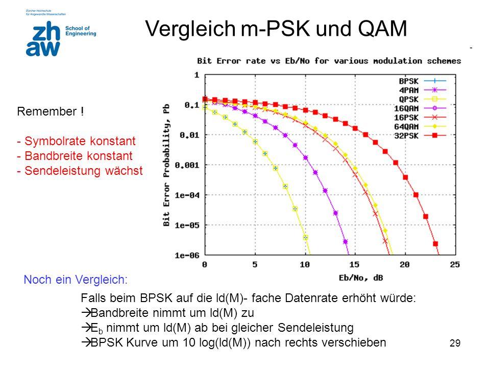 Vergleich m-PSK und QAM