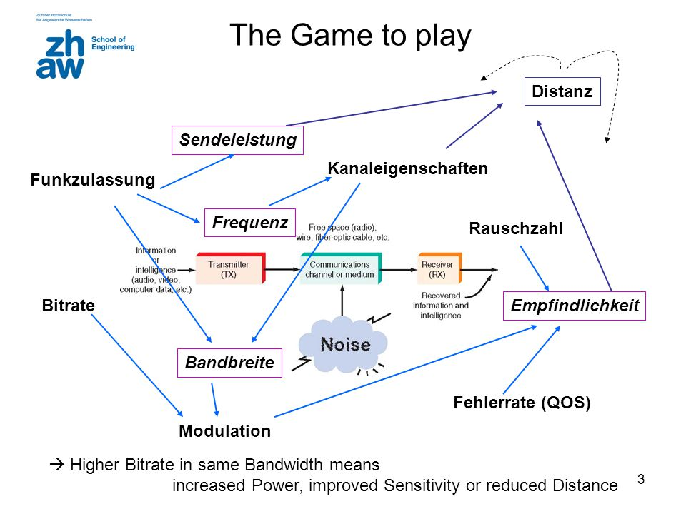 The Game to play Distanz Sendeleistung Kanaleigenschaften
