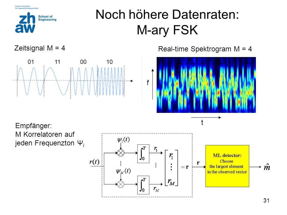 Noch höhere Datenraten: M-ary FSK