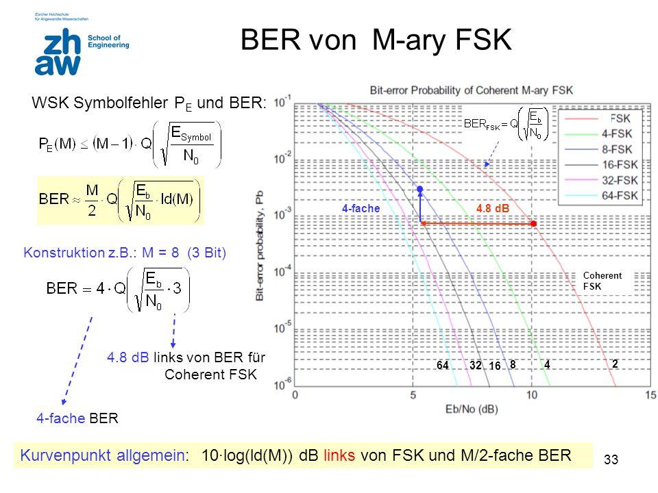 BER von M-ary FSK WSK Symbolfehler PE und BER:
