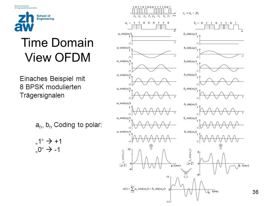 Time Domain View OFDM Einaches Beispiel mit