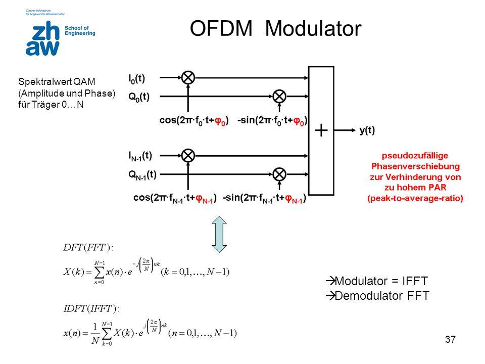 OFDM Modulator Modulator = IFFT Demodulator FFT