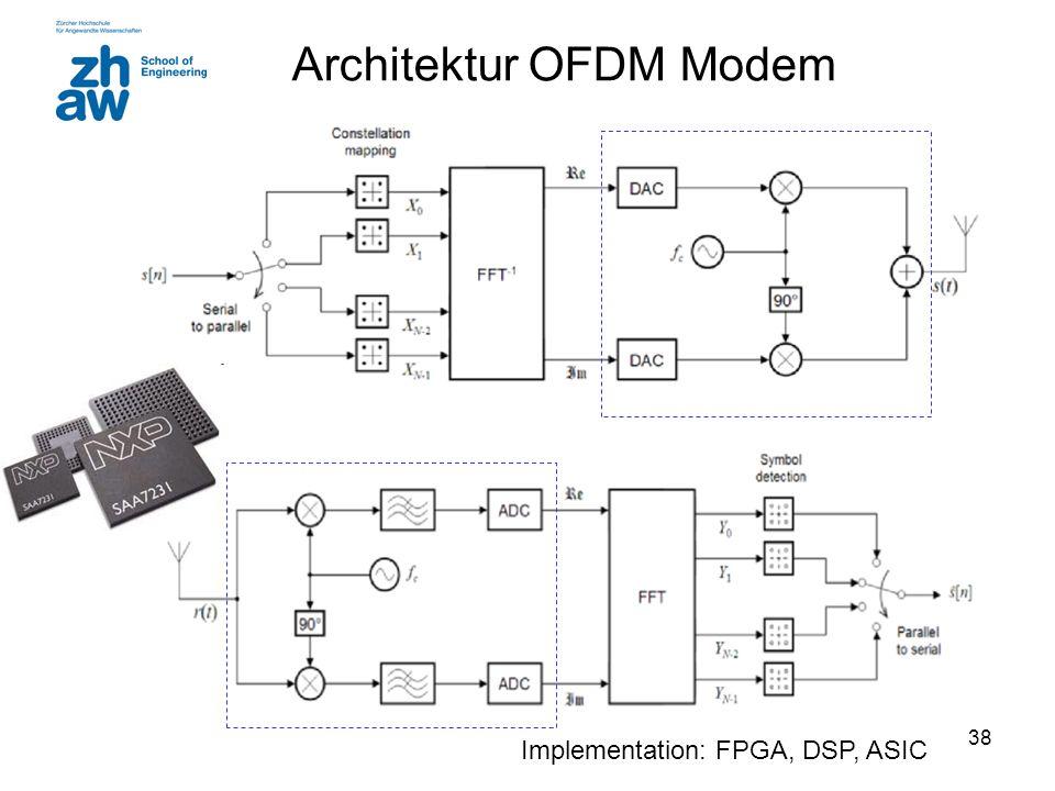 Architektur OFDM Modem