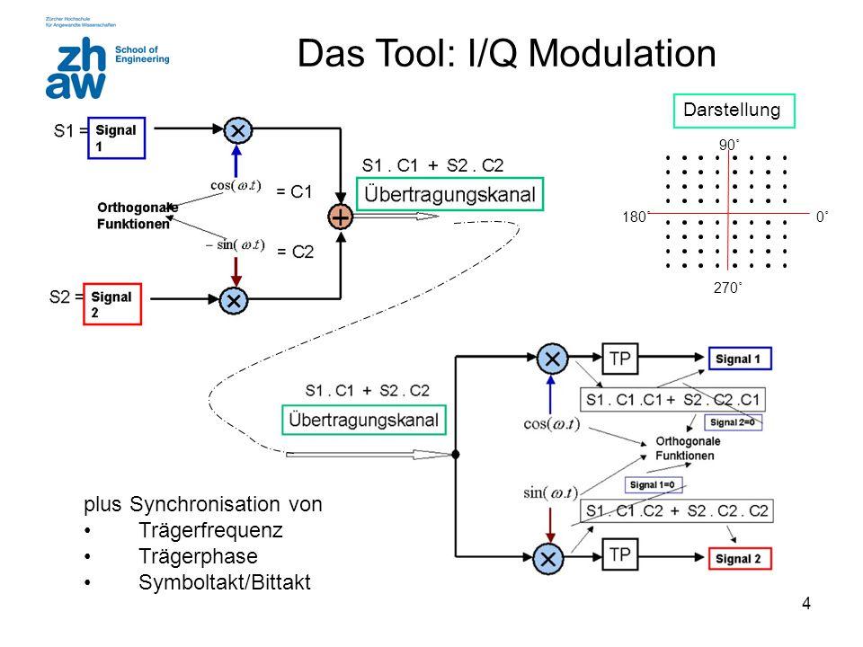 Das Tool: I/Q Modulation