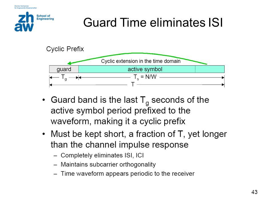 Guard Time eliminates ISI