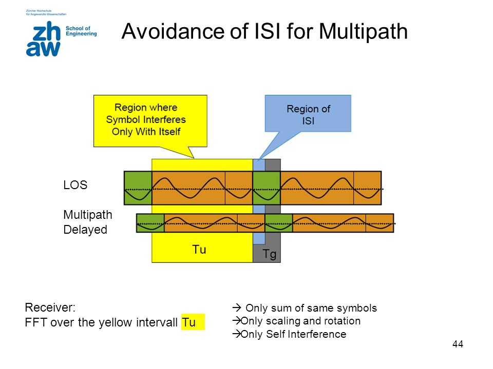 Avoidance of ISI for Multipath