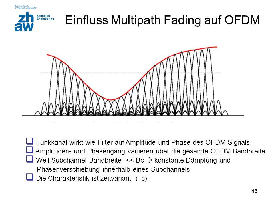 Einfluss Multipath Fading auf OFDM