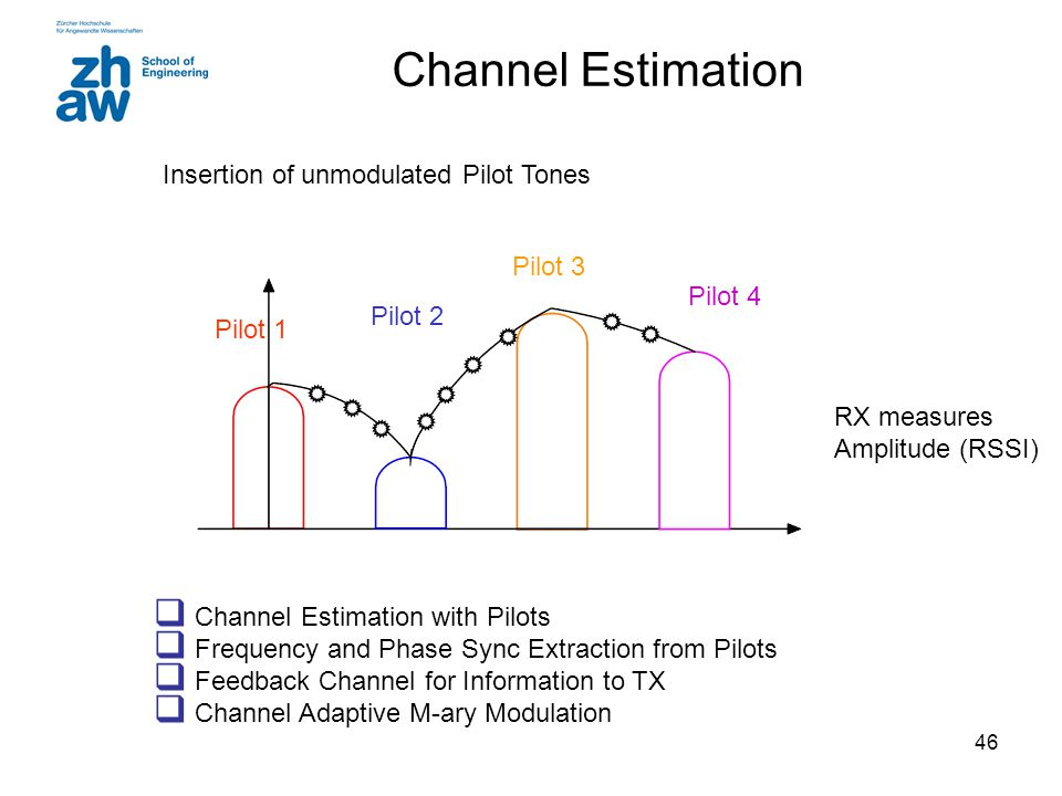 Channel Estimation Insertion of unmodulated Pilot Tones Pilot 3