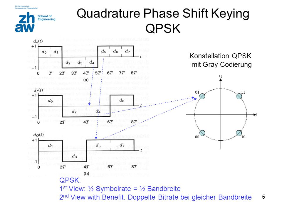 Quadrature Phase Shift Keying QPSK