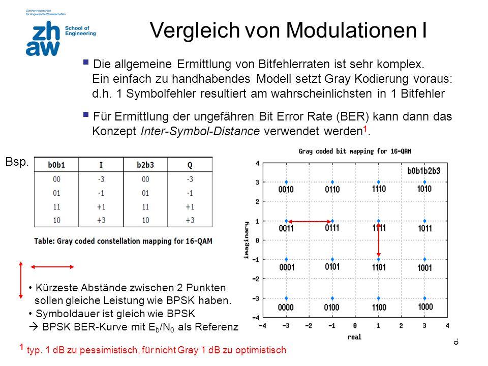 Vergleich von Modulationen I