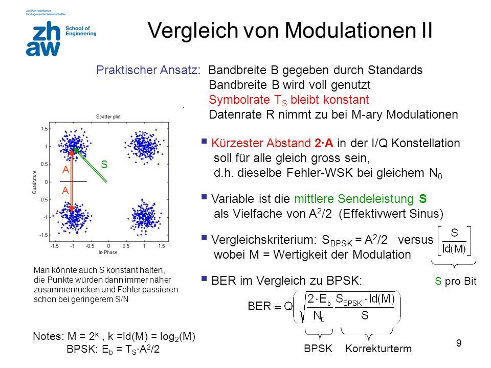 Vergleich von Modulationen II