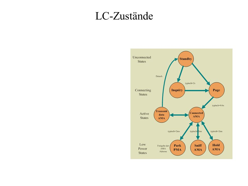 LC-Zustände