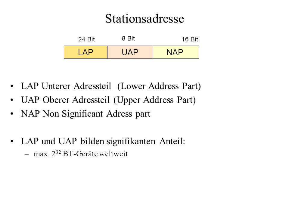 Stationsadresse LAP Unterer Adressteil (Lower Address Part)