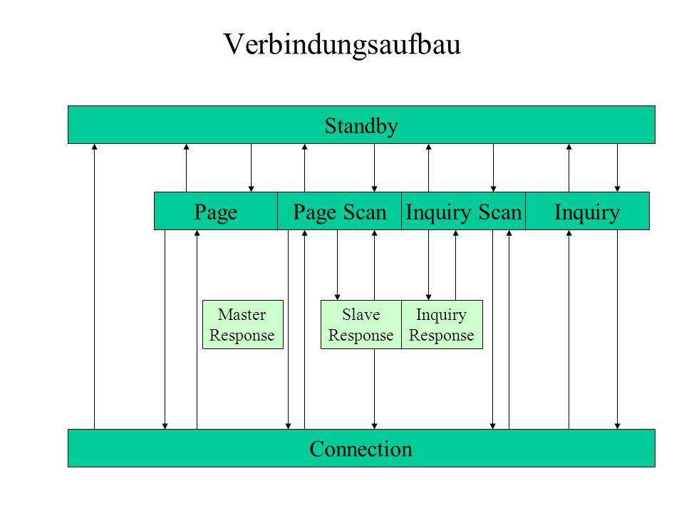 Verbindungsaufbau Standby Page Page Scan Inquiry Scan Inquiry