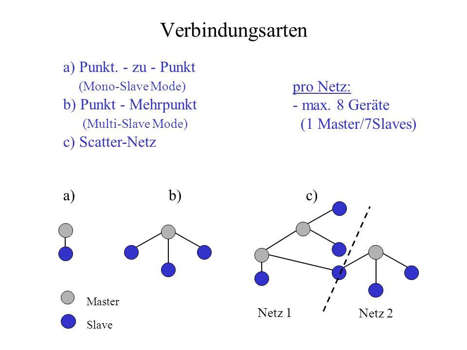 Verbindungsarten a) Punkt. - zu - Punkt (Mono-Slave Mode)