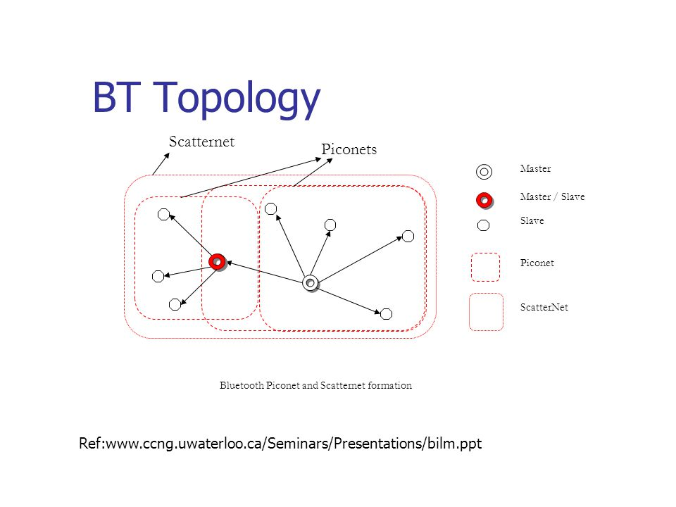 BT Topology Scatternet Piconets