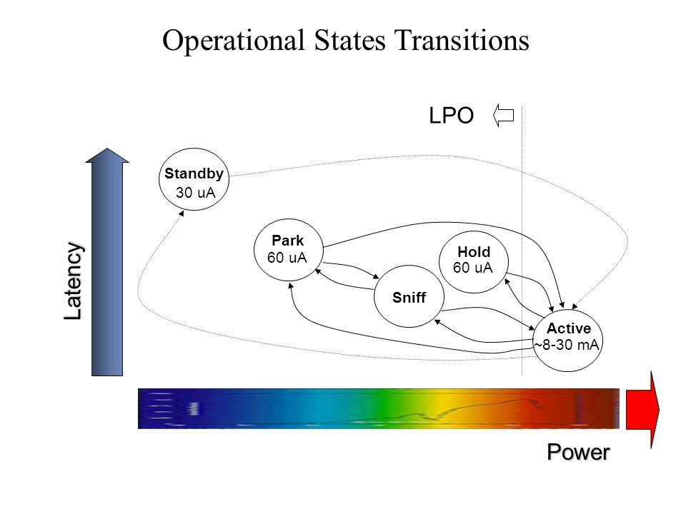 Operational States Transitions
