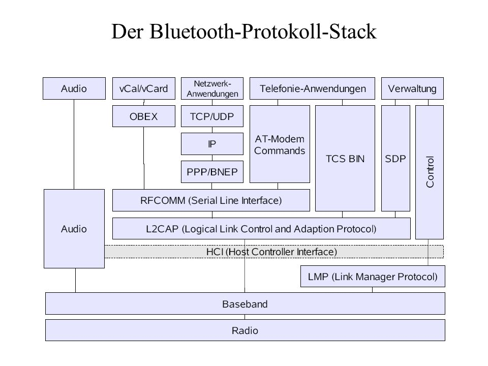 Der Bluetooth-Protokoll-Stack
