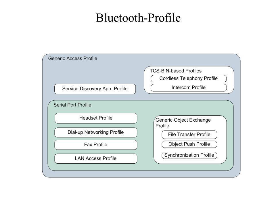Bluetooth-Profile
