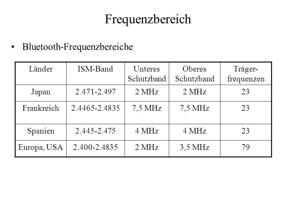 Frequenzbereich Bluetooth-Frequenzbereiche Länder ISM-Band