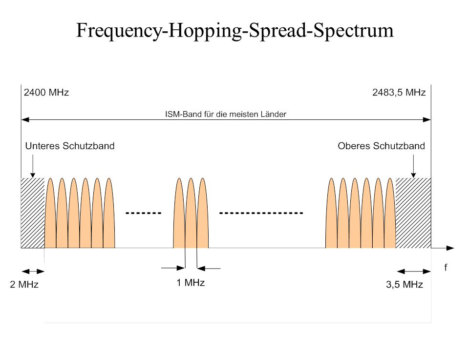 Frequency-Hopping-Spread-Spectrum