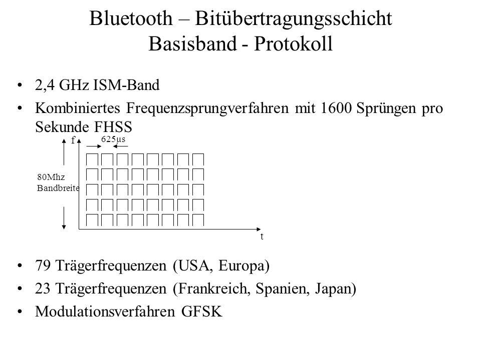 Bluetooth – Bitübertragungsschicht Basisband - Protokoll