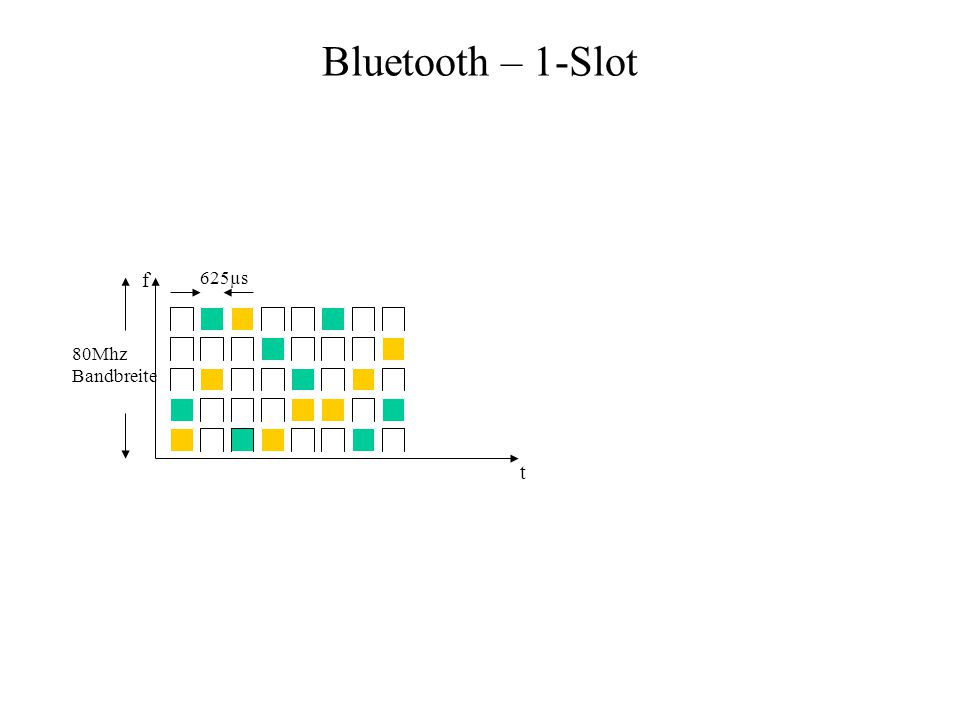 Bluetooth – 1-Slot 625µs 80Mhz Bandbreite f t