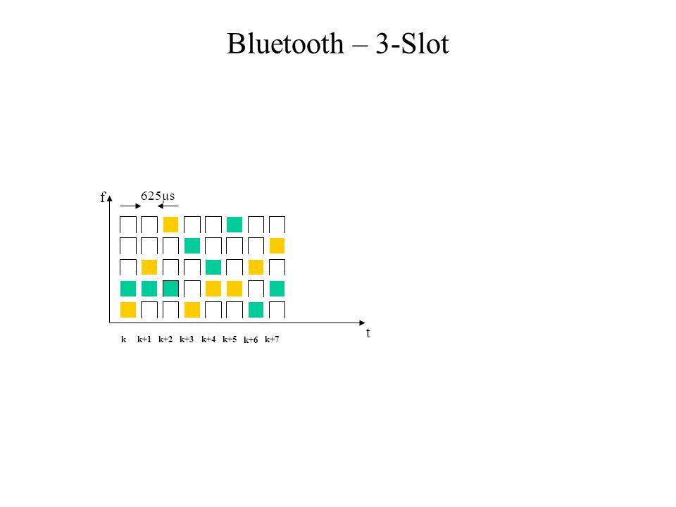 Bluetooth – 3-Slot f 625µs t k k+1 k+2 k+3 k+4 k+5 k+6 k+7