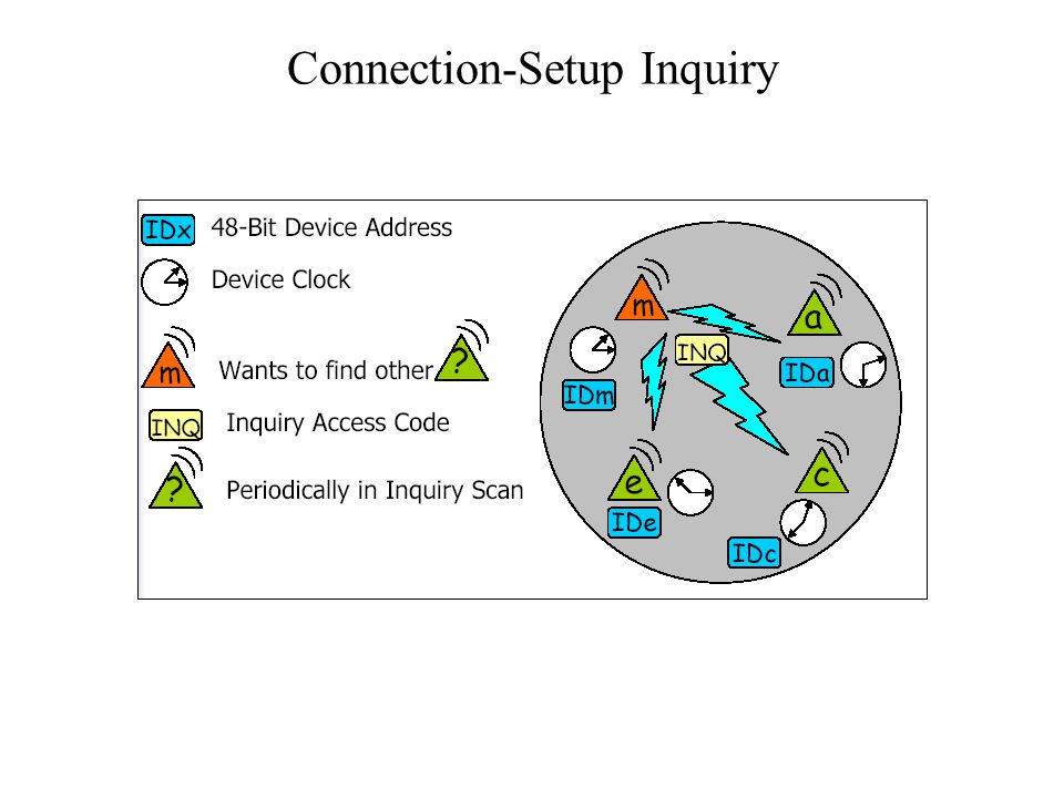Connection-Setup Inquiry